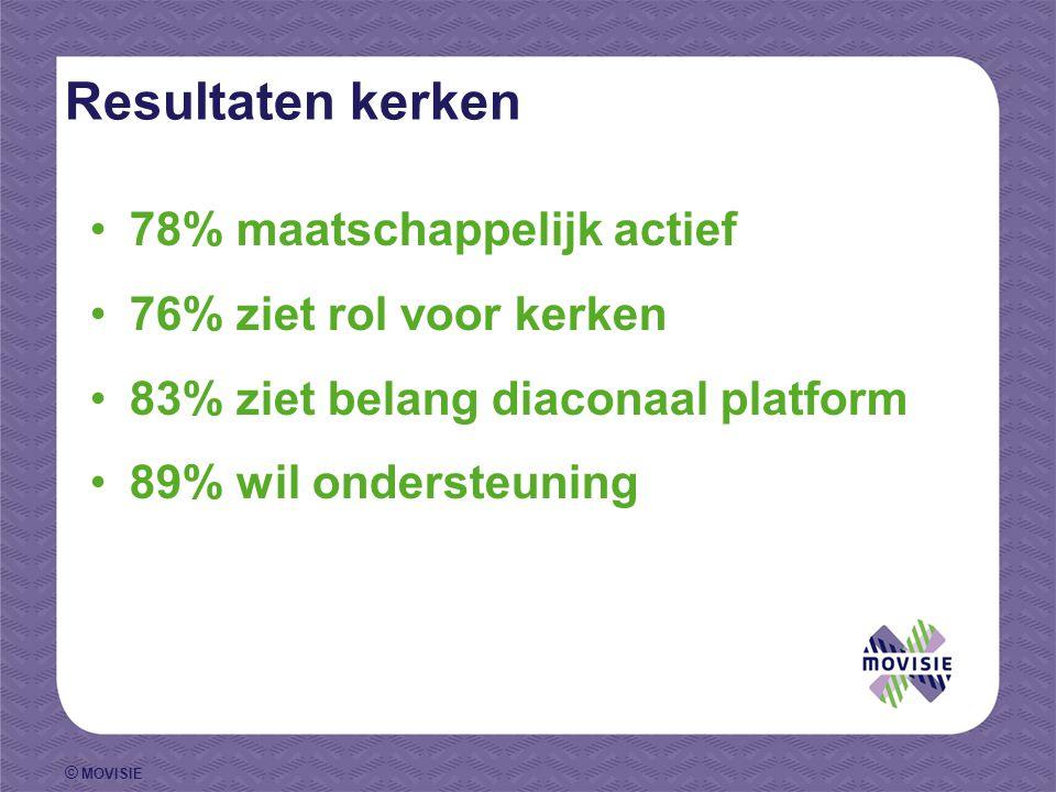 © MOVISIE Resultaten kerken 78% maatschappelijk actief 76% ziet rol voor kerken 83% ziet belang diaconaal platform 89% wil ondersteuning