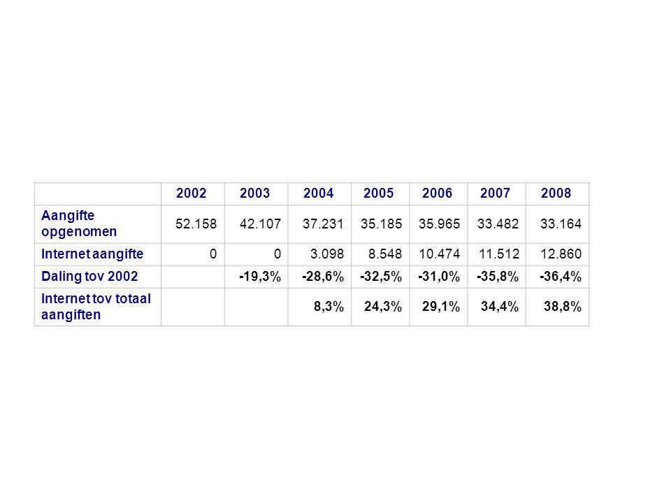 2002 2003 2004 2005 2006 2007 2008 Aangifte opgenomen 52.15842.10737.23135.18535.96533.48233.164 Internet aangifte003.0988.54810.47411.51212.860 Daling tov 2002 -19,3%-28,6%-32,5%-31,0%-35,8%-36,4% Internet tov totaal aangiften 8,3%24,3%29,1%34,4%38,8%