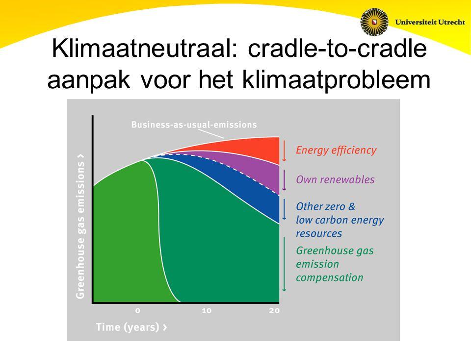 Klimaatneutraal: cradle-to-cradle aanpak voor het klimaatprobleem
