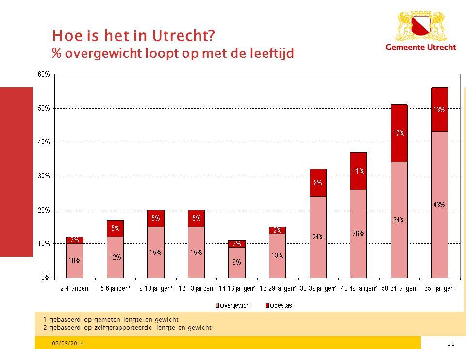 11 08/09/2014 1 gebaseerd op gemeten lengte en gewicht 2 gebaseerd op zelfgerapporteerde lengte en gewicht Hoe is het in Utrecht.
