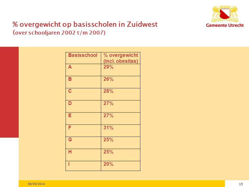 15 08/09/2014 % overgewicht op basisscholen in Zuidwest ( over schooljaren 2002 t/m 2007) Basisschool% overgewicht (incl.