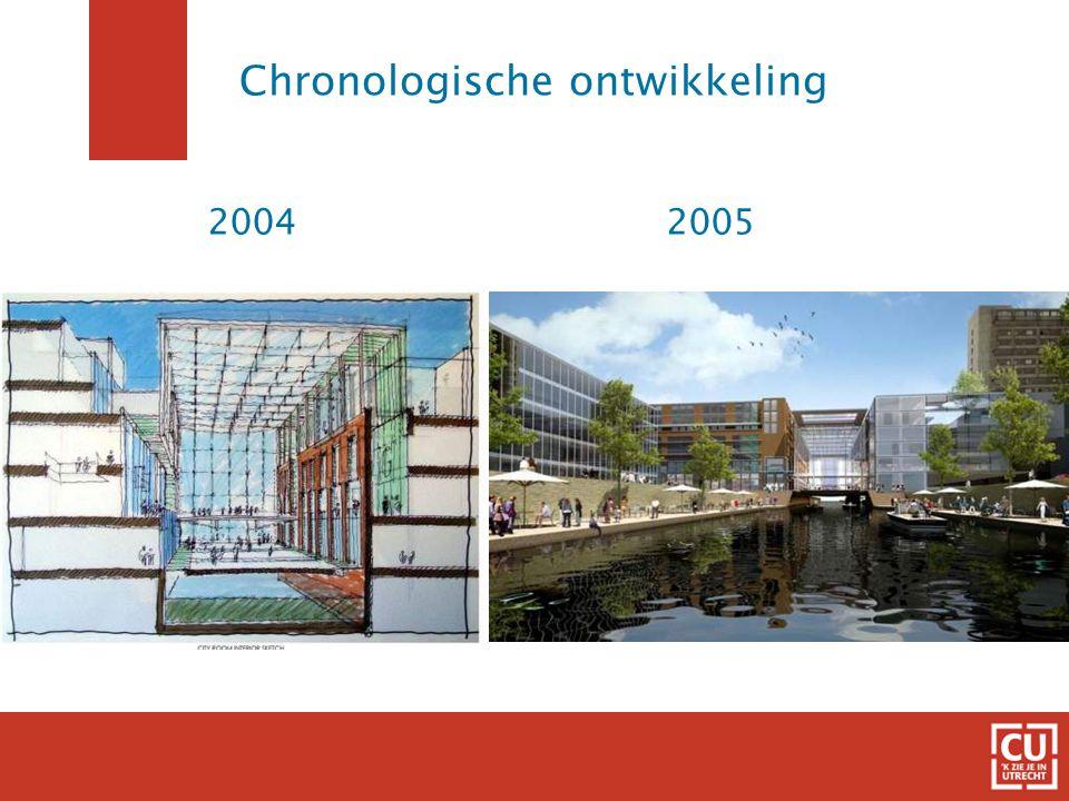 20052004 Chronologische ontwikkeling