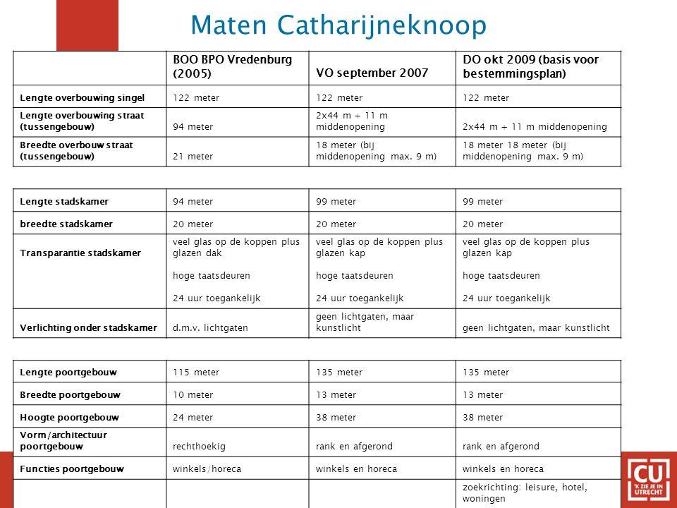 Maten Catharijneknoop BOO BPO Vredenburg (2005)VO september 2007 DO okt 2009 (basis voor bestemmingsplan) Lengte overbouwing singel122 meter Lengte ov