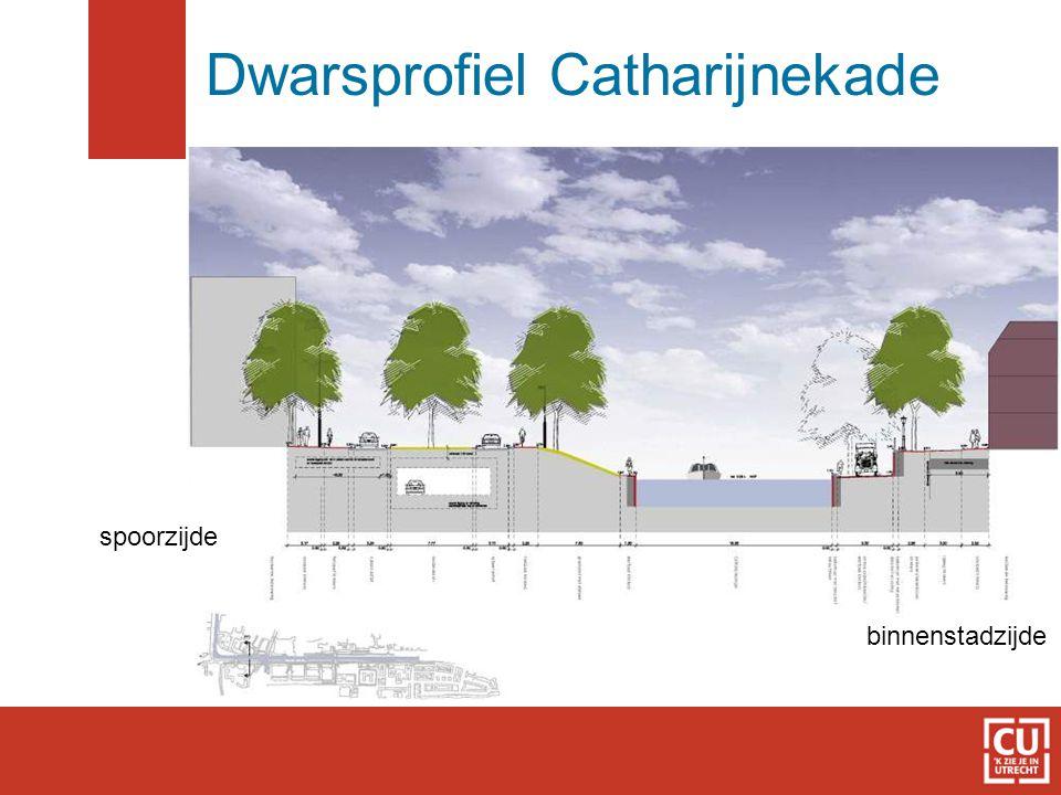 Dwarsprofiel Catharijnekade spoorzijde binnenstadzijde