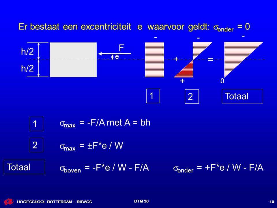 HOGESCHOOL ROTTERDAM - RIBACS DTM 30 10 h/2 F  max = -F/A met A = bh - e - + + = - 1 2 Totaal 1 2  max = ±F*e / W Totaal  boven = -F*e / W - F/A  onder = +F*e / W - F/A 0 Er bestaat een excentriciteit e waarvoor geldt:  onder = 0