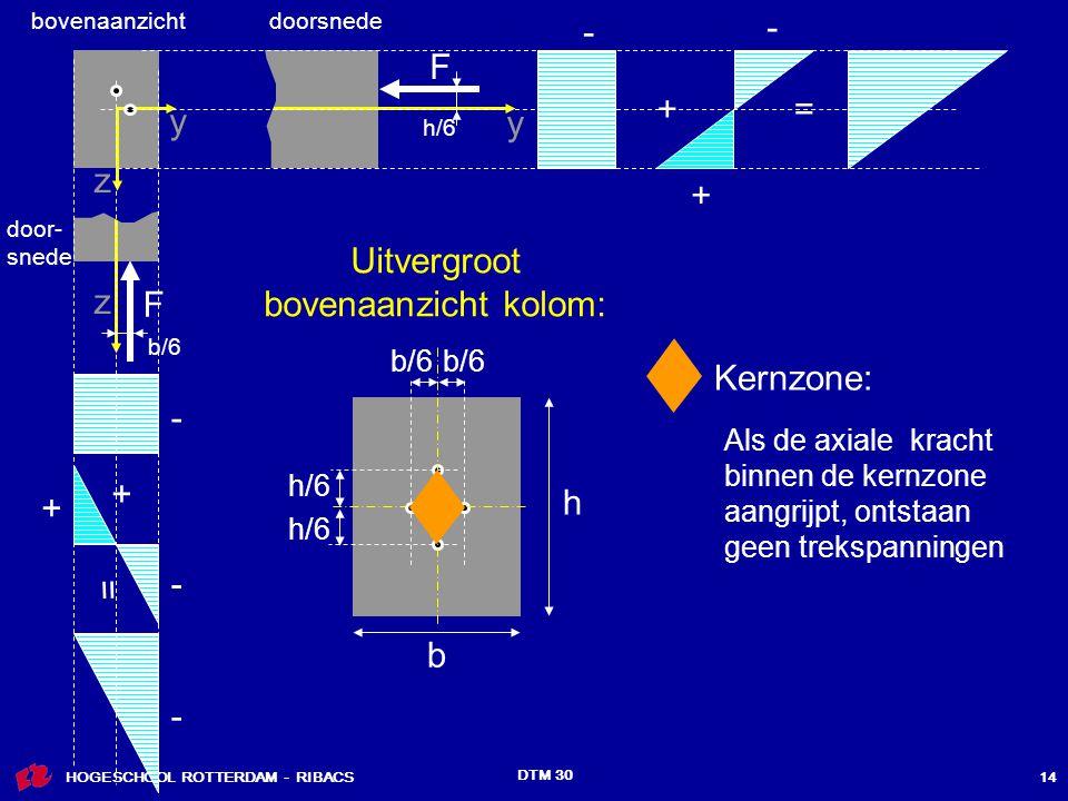 HOGESCHOOL ROTTERDAM - RIBACS DTM 30 14 h/6 y + - - F += y + F + = z z - - - bovenaanzichtdoorsnede b/6 Uitvergroot bovenaanzicht kolom: h b h/6 b/6 Als de axiale kracht binnen de kernzone aangrijpt, ontstaan geen trekspanningen Kernzone: door- snede