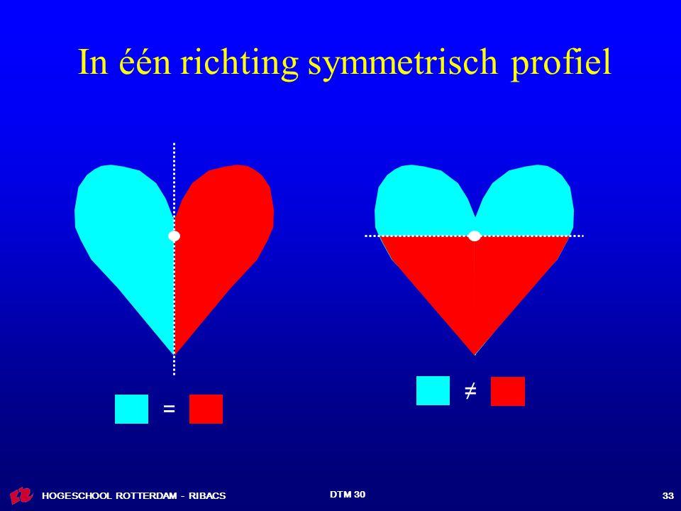 HOGESCHOOL ROTTERDAM - RIBACS DTM 30 33 In één richting symmetrisch profiel = ≠