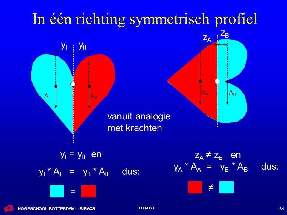 HOGESCHOOL ROTTERDAM - RIBACS DTM 30 34 In één richting symmetrisch profiel = ≠ AIAI A II yIyI y II y I = y II en y I * A I = y II * A II dus: ABABA zAzA zBzB z A ≠ z B en y A * A A = y B * A B dus: vanuit analogie met krachten