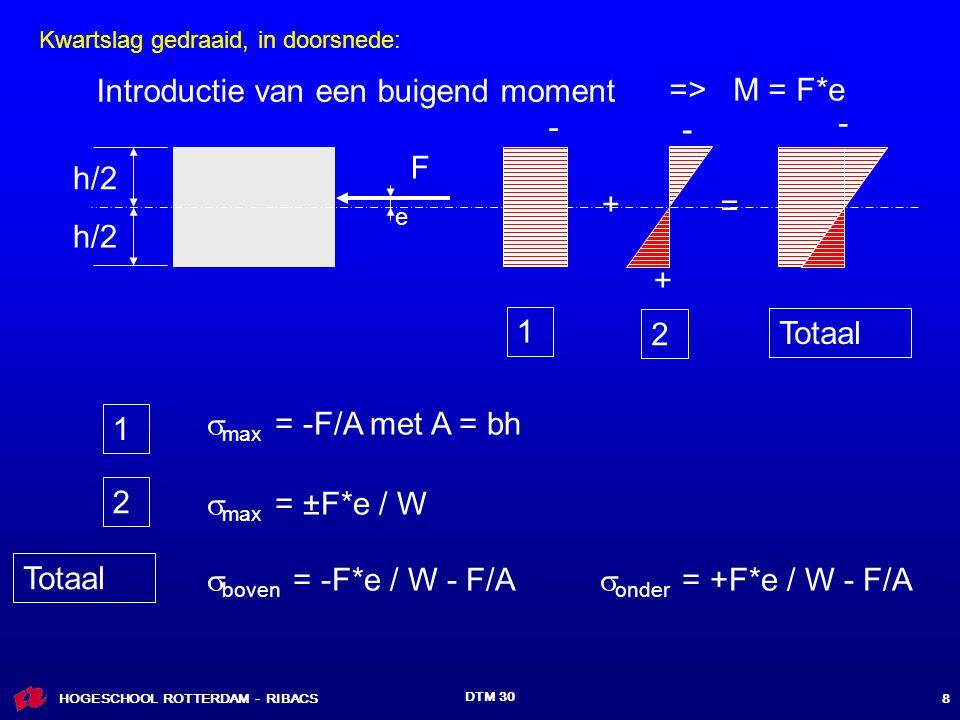 HOGESCHOOL ROTTERDAM - RIBACS DTM 30 8 h/2 F  max = -F/A met A = bh - e - + + = - 1 2 Totaal 1 2  max = ±F*e / W Totaal  boven = -F*e / W - F/A  onder = +F*e / W - F/A Introductie van een buigend moment => M = F*e Kwartslag gedraaid, in doorsnede: