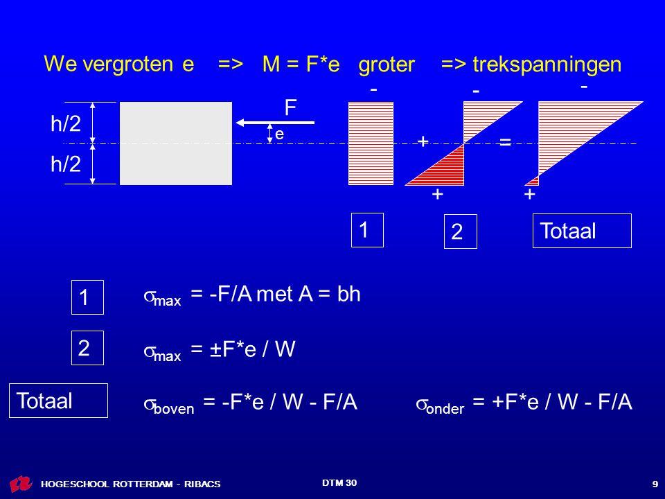 HOGESCHOOL ROTTERDAM - RIBACS DTM 30 9 h/2 F  max = -F/A met A = bh - e - + + = - 1 2 Totaal 1 2  max = ±F*e / W Totaal  boven = -F*e / W - F/A  onder = +F*e / W - F/A => M = F*e groter => trekspanningen + We vergroten e