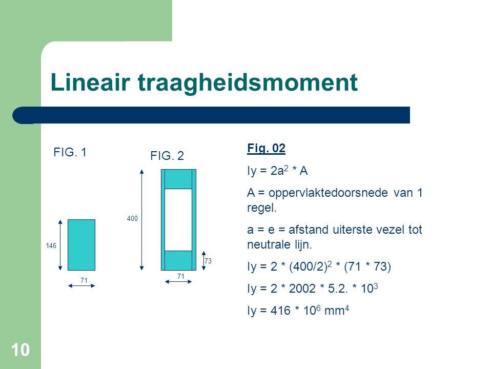 10 Lineair traagheidsmoment 400 71 73 71 146 FIG. 1 FIG. 2 Fig. 02 Iy = 2a 2 * A A = oppervlaktedoorsnede van 1 regel. a = e = afstand uiterste vezel