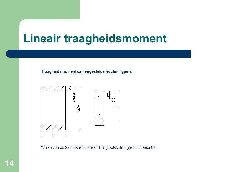 14 Lineair traagheidsmoment Traagheidsmoment samengestelde houten liggers Welke van de 2 doorsneden heeft het grootste traagheidsmoment ?