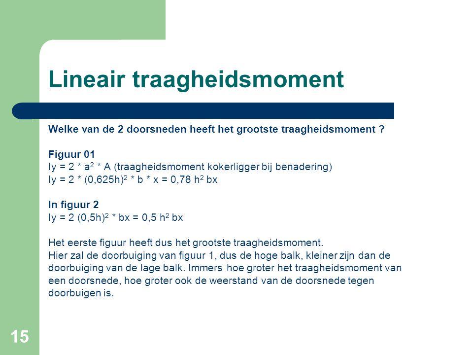 15 Lineair traagheidsmoment Welke van de 2 doorsneden heeft het grootste traagheidsmoment ? Figuur 01 Iy = 2 * a 2 * A (traagheidsmoment kokerligger b