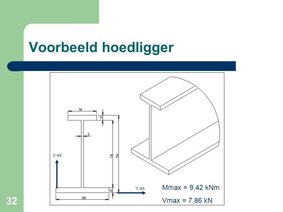 32 Voorbeeld hoedligger Y-as z-as Mmax = 9,42 kNm Vmax = 7,86 kN