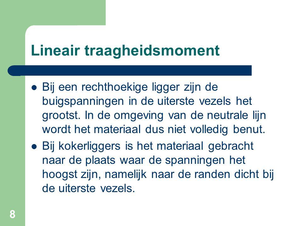39 Voorbeeld hoedligger Hoedligger is symmetrisch.