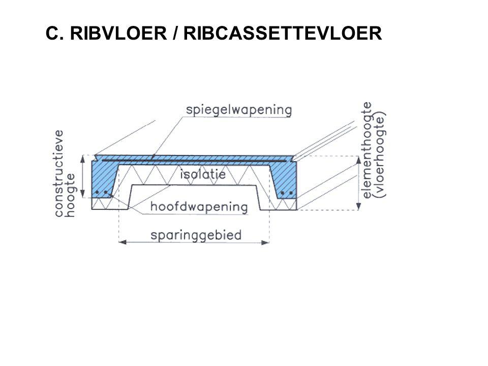 C. RIBVLOER / RIBCASSETTEVLOER