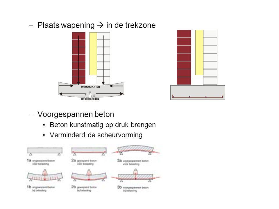 –Plaats wapening  in de trekzone –Voorgespannen beton Beton kunstmatig op druk brengen Verminderd de scheurvorming