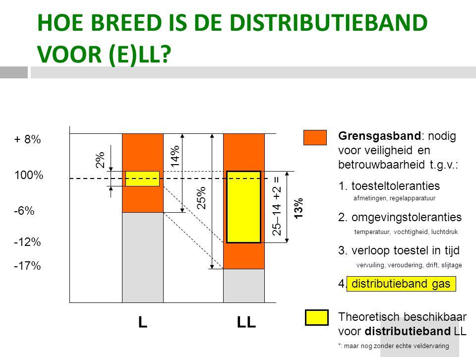 VFK + 8% 100% -6% -12% -17% 2%14% L LL 25% 25–14 +2 = 13% HOE BREED IS DE DISTRIBUTIEBAND VOOR (E)LL? Grensgasband: nodig voor veiligheid en betrouwba
