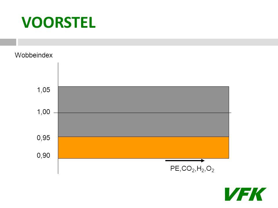 VFK 1,00 1,05 0,95 0,90 Wobbeindex VOORSTEL PE,CO 2,H 2,O 2