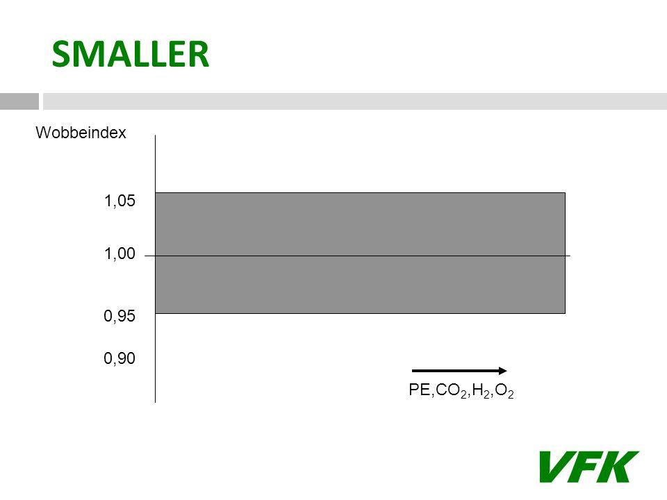 VFK 1,00 1,05 0,95 0,90 PE,CO 2,H 2,O 2 Wobbeindex SMALLER