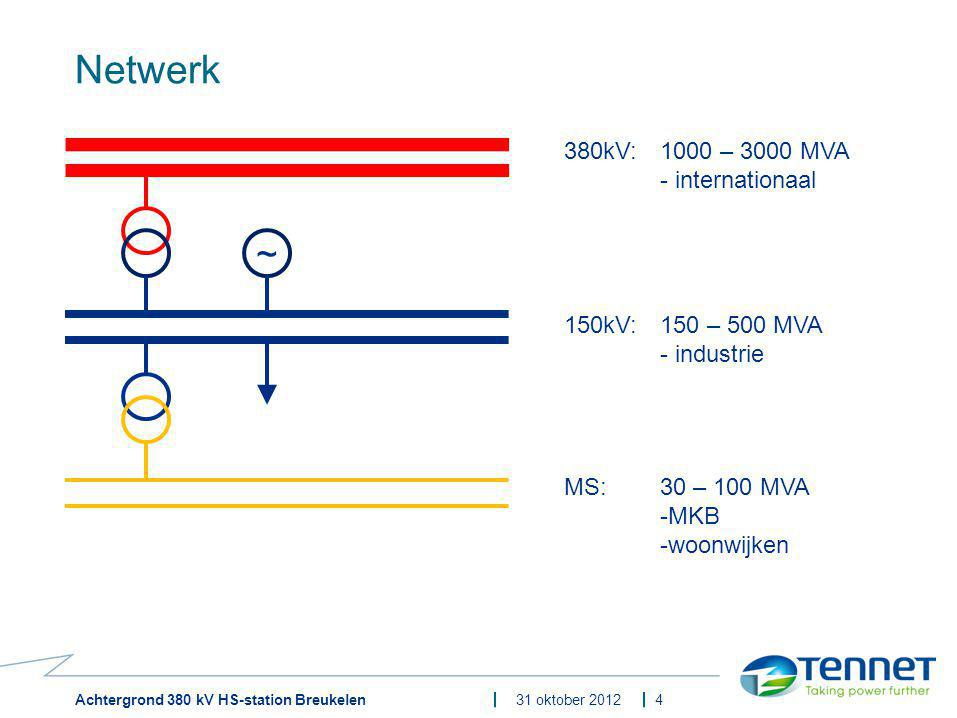 Achtergrond 380 kV HS-station Breukelen31 oktober 2012 Netwerk 4 380kV:1000 – 3000 MVA - internationaal 150kV:150 – 500 MVA - industrie MS:30 – 100 MV