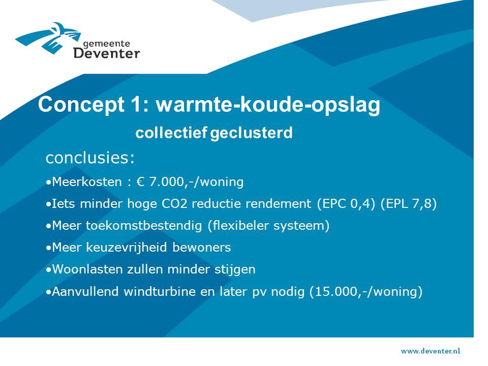Concept 1: warmte-koude-opslag collectief geclusterd conclusies: Meerkosten : € 7.000,-/woning Iets minder hoge CO2 reductie rendement (EPC 0,4) (EPL 7,8) Meer toekomstbestendig (flexibeler systeem) Meer keuzevrijheid bewoners Woonlasten zullen minder stijgen Aanvullend windturbine en later pv nodig (15.000,-/woning)