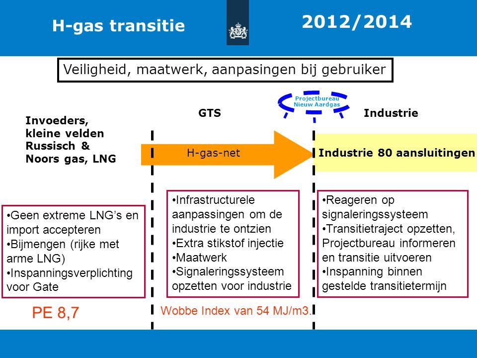 Titel van de presentatie | 20 oktober 2010 Ministerie van Economische Zaken, Landbouw en Innovatie 10 H-gas transitie Industrie 80 aansluitingen H-gas