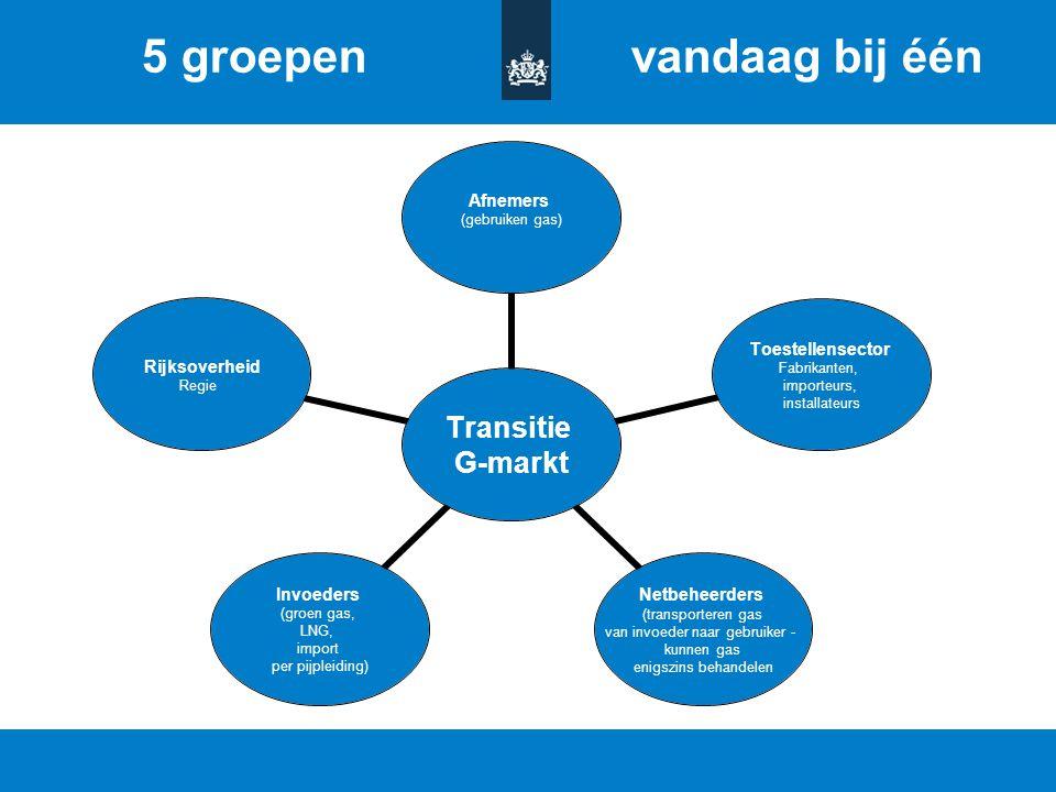Titel van de presentatie | 20 oktober 2010 Ministerie van Economische Zaken, Landbouw en Innovatie 11 Transitie G-markt Afnemers (gebruiken gas) Toest