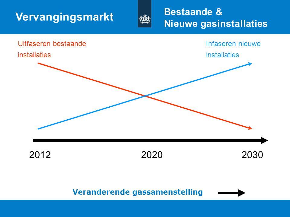 Titel van de presentatie | 20 oktober 2010 Ministerie van Economische Zaken, Landbouw en Innovatie 13 201220302020 Veranderende gassamenstelling Verva