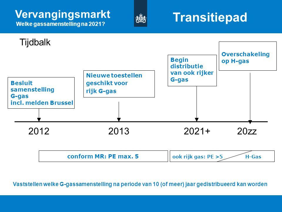 Titel van de presentatie | 20 oktober 2010 Ministerie van Economische Zaken, Landbouw en Innovatie 16 Nieuwe toestellen geschikt voor rijk G-gas 20122
