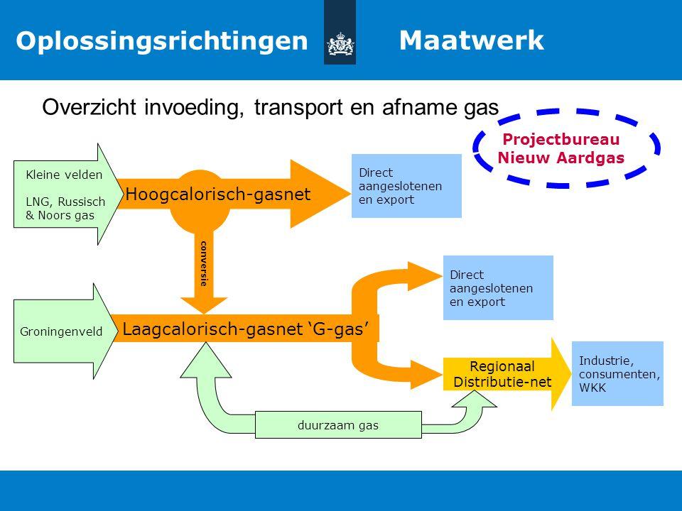 Titel van de presentatie | 20 oktober 2010 Ministerie van Economische Zaken, Landbouw en Innovatie 8 Industrie, consumenten, WKK Hoogcalorisch-gasnet