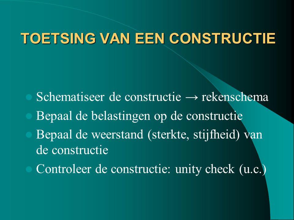 TOETSING VAN EEN CONSTRUCTIE Schematiseer de constructie → rekenschema Bepaal de belastingen op de constructie Bepaal de weerstand (sterkte, stijfheid