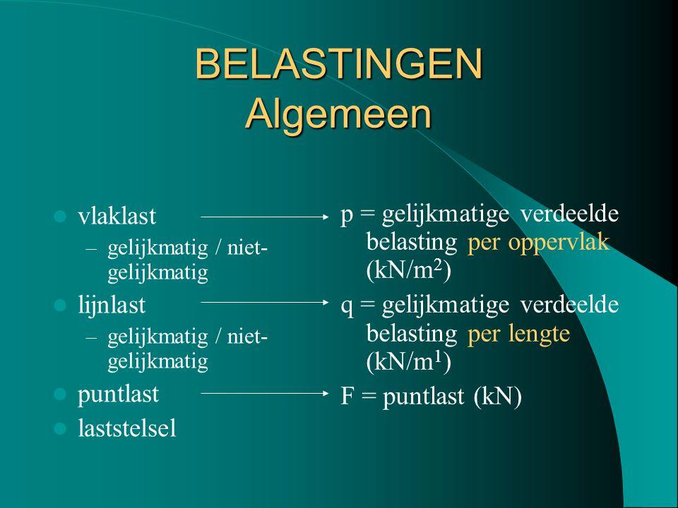 BELASTINGEN Algemeen vlaklast – gelijkmatig / niet- gelijkmatig lijnlast – gelijkmatig / niet- gelijkmatig puntlast laststelsel p = gelijkmatige verde