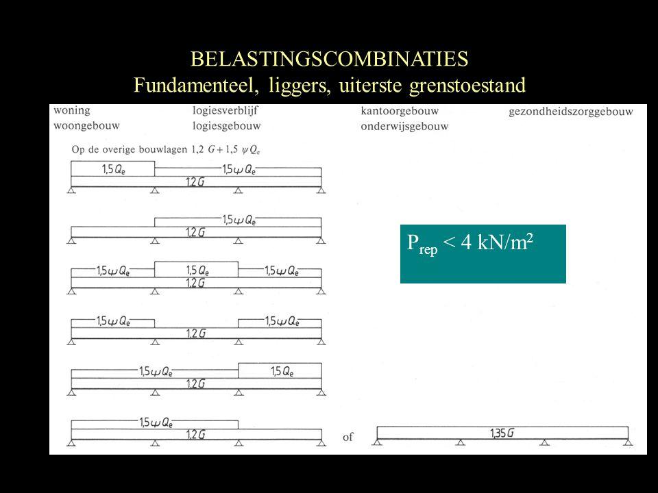 P rep <  kN/m 2 BELASTINGSCOMBINATIES Fundamenteel, liggers, uiterste grenstoestand