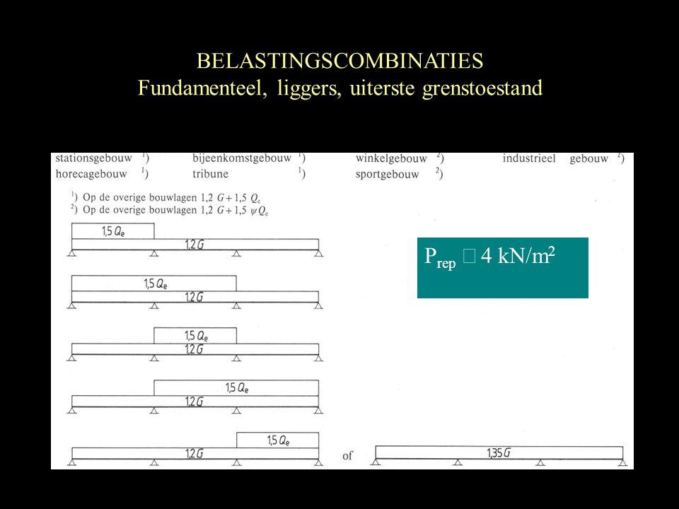 P rep  kN/m 2 BELASTINGSCOMBINATIES Fundamenteel, liggers, uiterste grenstoestand