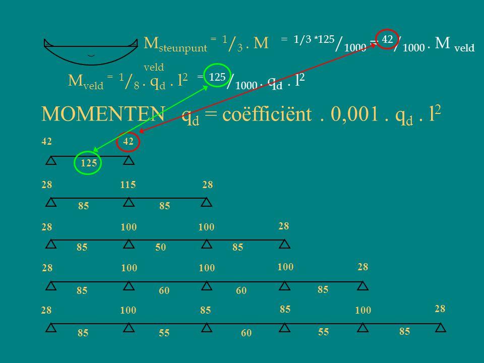 MOMENTEN q d = coëfficiënt. 0,001. q d. l 2 42 125 85 2811528 100 855085 100 28100 28 85 60 55 855560 85 100 85 2810085 28 M veld = 1 / 8. q d. l 2 M