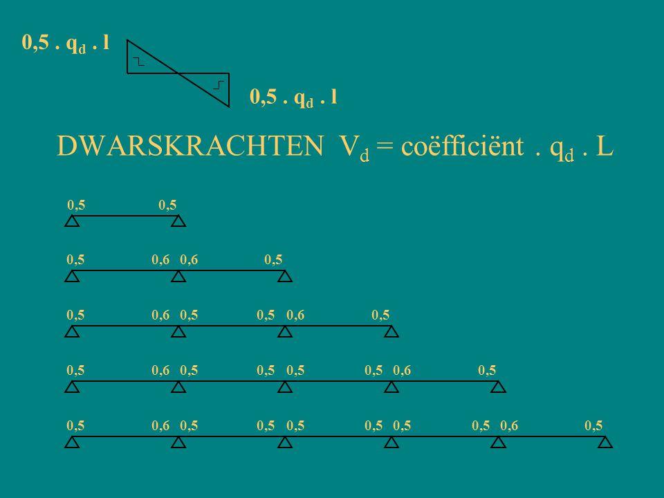 DWARSKRACHTEN V d = coëfficiënt. q d. L 0,5 0,60,5 0,60,5 0,6 0,5 0,6 0,5 0,60,5 0,60,5 0,60,5 0,5. q d. l
