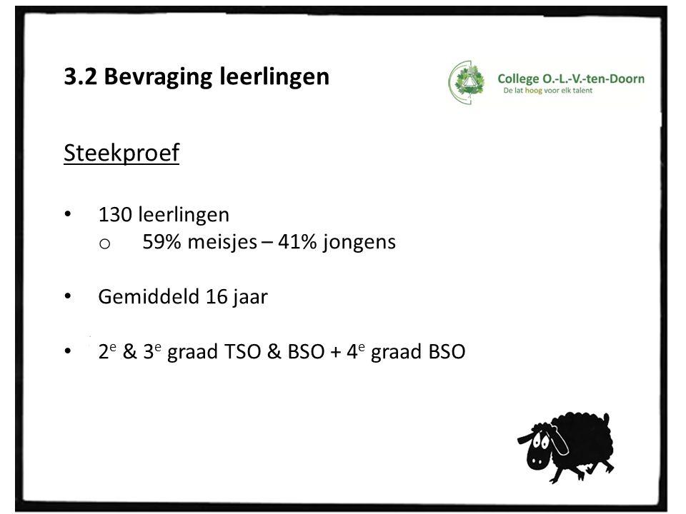 3.2 Bevraging leerlingen Steekproef 130 leerlingen o 59% meisjes – 41% jongens Gemiddeld 16 jaar 2 e & 3 e graad TSO & BSO + 4 e graad BSO