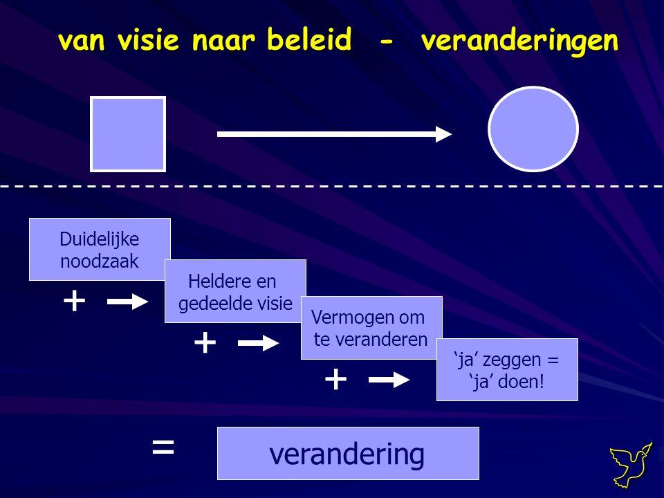 Duidelijke noodzaak Heldere en gedeelde visie Vermogen om te veranderen 'ja' zeggen = 'ja' doen.