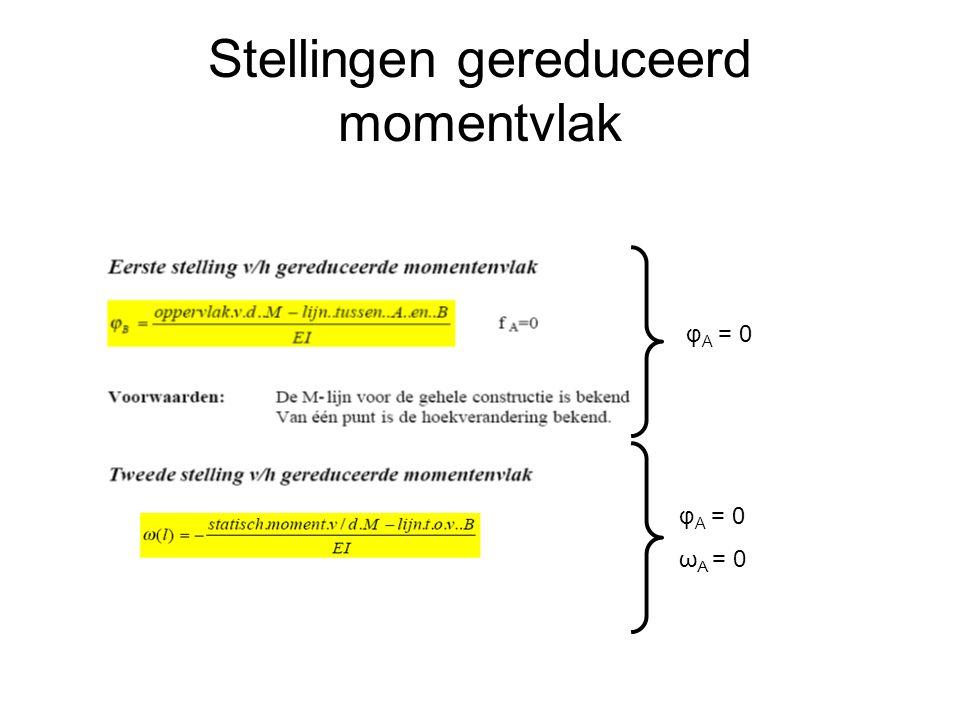 Stellingen gereduceerd momentvlak φ A = 0 ω A = 0