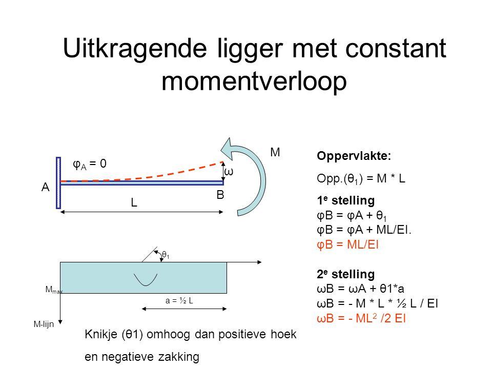 Uitkragende ligger met constant momentverloop M L φ A = 0 B A M max M-lijn Oppervlakte: Opp.(θ 1 ) = M * L 1 e stelling φB = φA + θ 1 φB = φA + ML/EI.