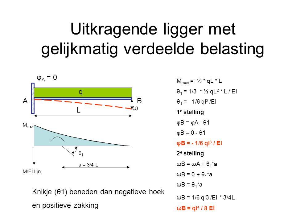 Uitkragende ligger met gelijkmatig verdeelde belasting L φ A = 0 BA M/EI-lijn M max a = 3/4 L θ1θ1 q M max = ½ * qL * L θ 1 = 1/3 * ½ qL 2 * L / EI θ