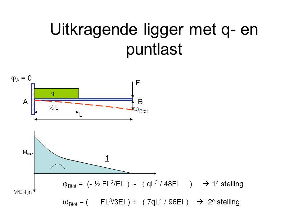 Uitkragende ligger met q- en puntlast F L φ A = 0 BA M max M/EI-lijn q 1 φ Btot = (- ½ FL 2 /EI ) - ( qL 3 / 48EI )  1 e stelling ω Btot = ( FL 3 /3E