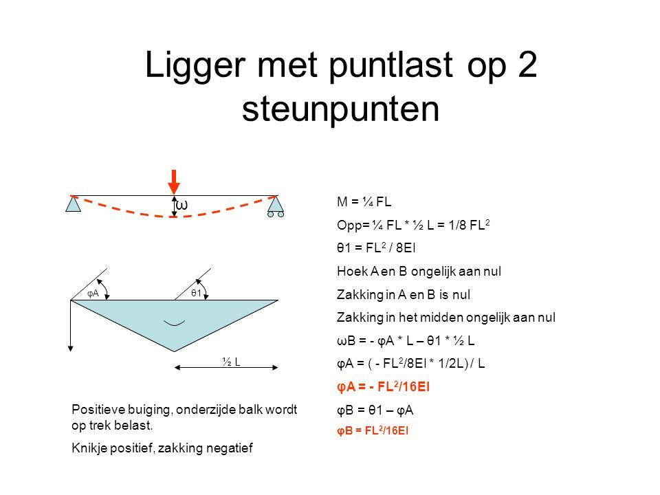Ligger met puntlast op 2 steunpunten M = ¼ FL Opp= ¼ FL * ½ L = 1/8 FL 2 θ1 = FL 2 / 8EI Hoek A en B ongelijk aan nul Zakking in A en B is nul Zakking