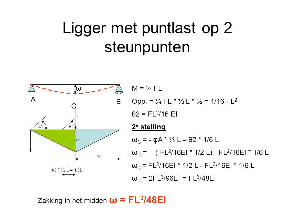 Ligger met puntlast op 2 steunpunten θ2θ2 ½ L φAφA M = ¼ FL Opp. = ¼ FL * ½ L * ½ = 1/16 FL 2 θ2 = FL 2 /16 EI 2 e stelling ω C = - φA * ½ L – θ2 * 1/