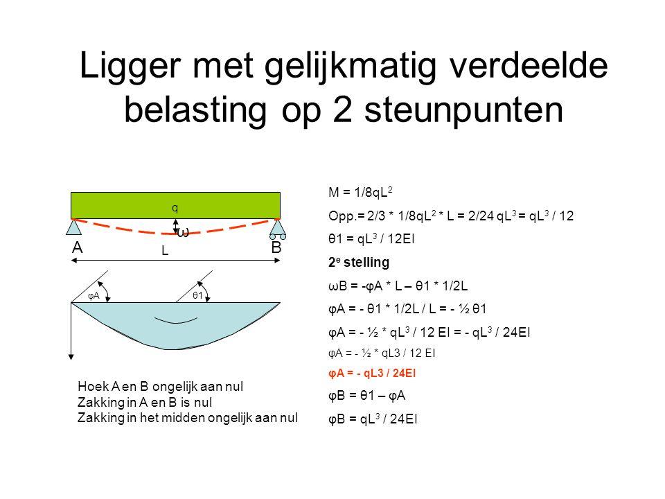 Ligger met gelijkmatig verdeelde belasting op 2 steunpunten AB q M = 1/8qL 2 Opp.= 2/3 * 1/8qL 2 * L = 2/24 qL 3 = qL 3 / 12 θ1 = qL 3 / 12EI 2 e stel
