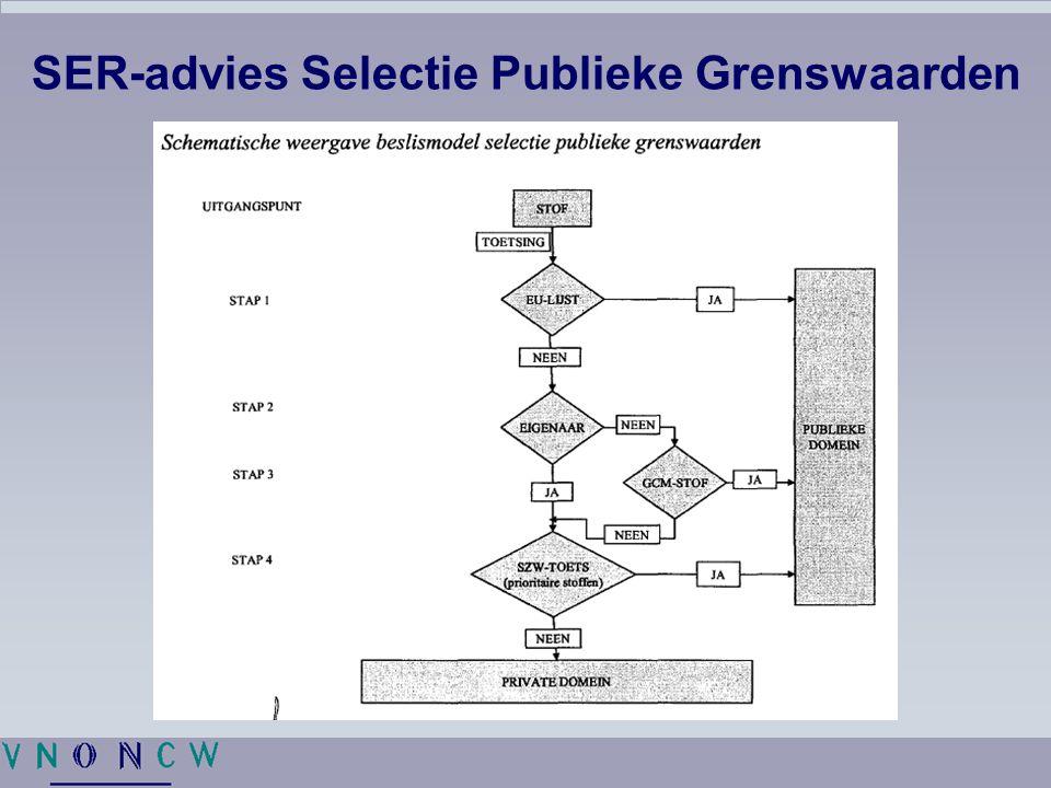 SER-advies Selectie Publieke Grenswaarden