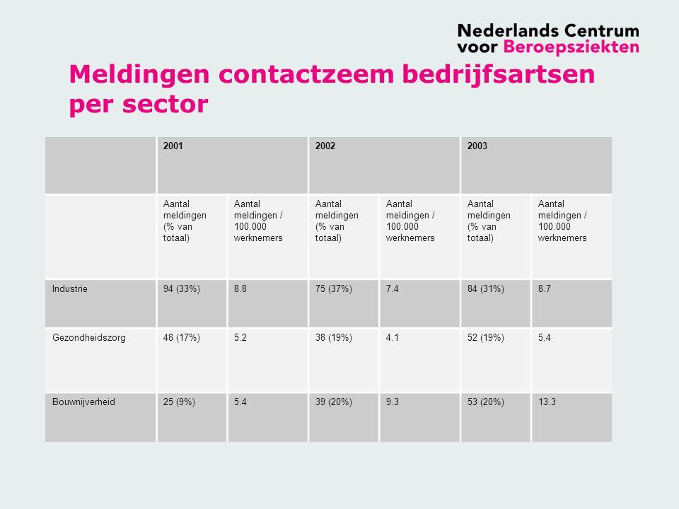 Meldingen contactzeem bedrijfsartsen per sector 200120022003 Aantal meldingen (% van totaal) Aantal meldingen / 100.000 werknemers Aantal meldingen (% van totaal) Aantal meldingen / 100.000 werknemers Aantal meldingen (% van totaal) Aantal meldingen / 100.000 werknemers Industrie94 (33%)8.875 (37%)7.484 (31%)8.7 Gezondheidszorg48 (17%)5.238 (19%)4.152 (19%)5.4 Bouwnijverheid25 (9%)5.439 (20%)9.353 (20%)13.3