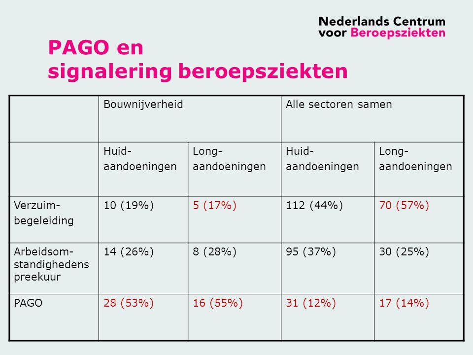 PAGO en signalering beroepsziekten BouwnijverheidAlle sectoren samen Huid- aandoeningen Long- aandoeningen Huid- aandoeningen Long- aandoeningen Verzuim- begeleiding 10 (19%)5 (17%)112 (44%)70 (57%) Arbeidsom- standighedens preekuur 14 (26%)8 (28%)95 (37%)30 (25%) PAGO28 (53%)16 (55%)31 (12%)17 (14%)