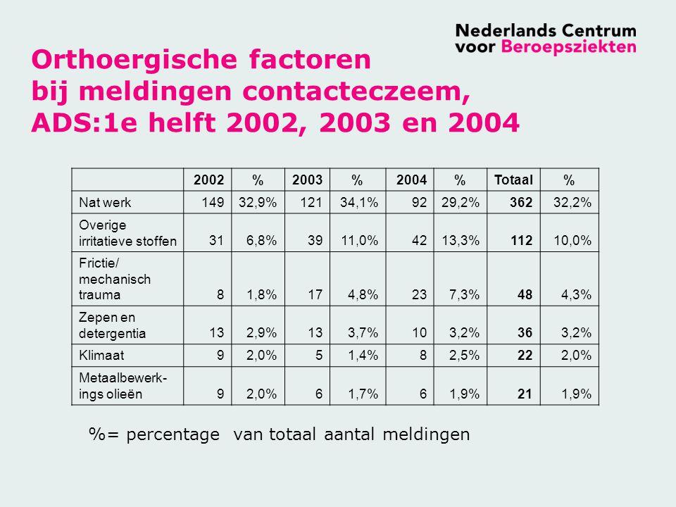Orthoergische factoren bij meldingen contacteczeem, ADS:1e helft 2002, 2003 en 2004 2002%2003%2004%Totaal% Nat werk14932,9%12134,1%9229,2%36232,2% Overige irritatieve stoffen316,8%3911,0%4213,3%11210,0% Frictie/ mechanisch trauma81,8%174,8%237,3%484,3% Zepen en detergentia132,9%133,7%103,2%363,2% Klimaat92,0%51,4%82,5%222,0% Metaalbewerk- ings olieën92,0%61,7%61,9%211,9% %= percentage van totaal aantal meldingen